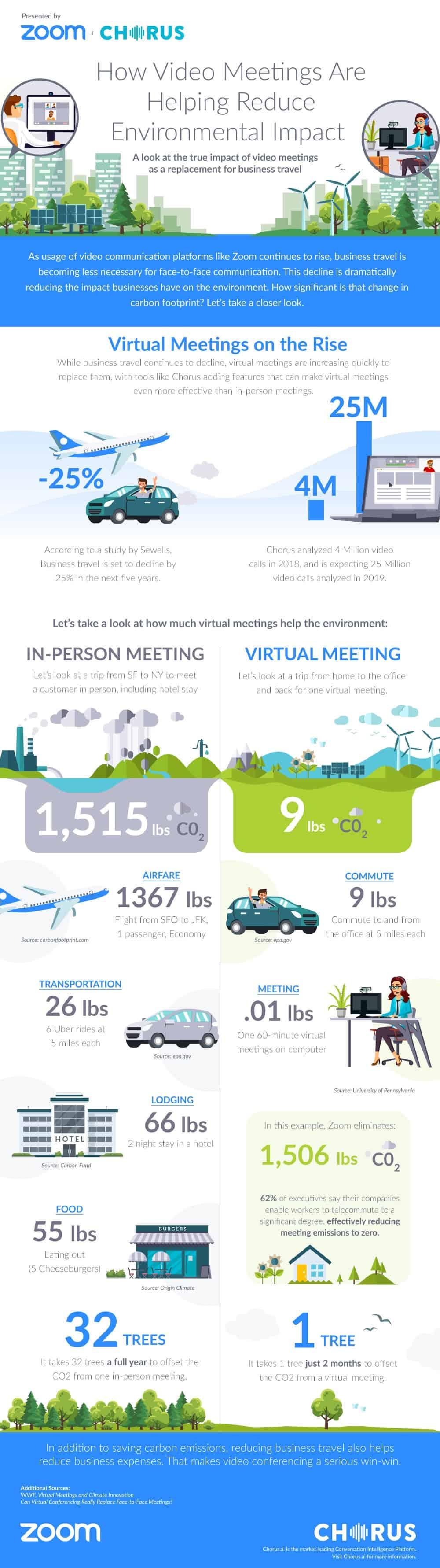 The Virtual Green Deal