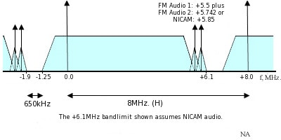 Channel Spacing For Ccir Television System H (uhf Bands)