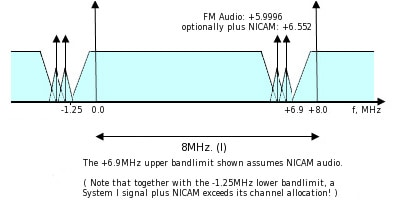 Channel Spacing For Ccir Television System I (vhf And Uhf Bands)
