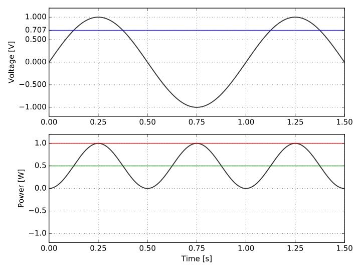 Rms Voltage Average Power