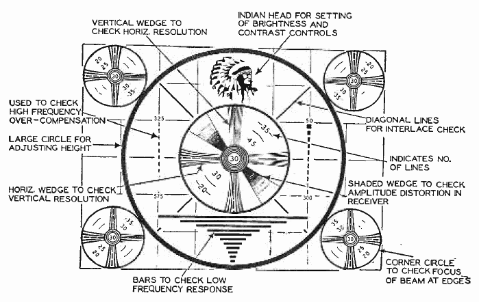 Indian Head Test Pattern Labeled