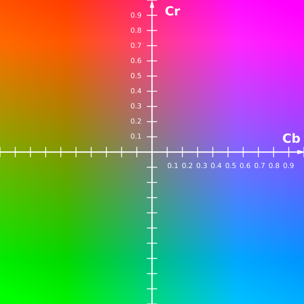 1080px Ycbcr Cbcr Scaled Y50