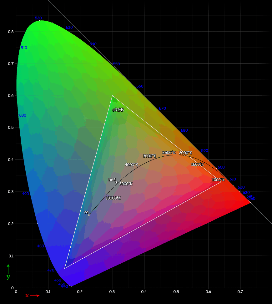 Cie Chart With Srgb Gamut By Spigget