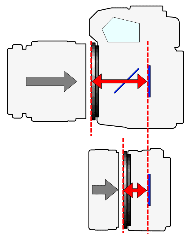 Flange Focal Length (2 Types Camera)